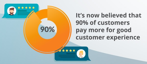 An infographic about customer experience warranting more pay.