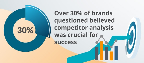 An infographic about competitor analysis.