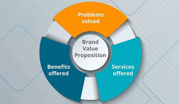 A brand value proposition model.