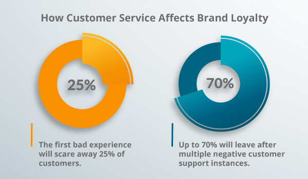 A chart of customer service.