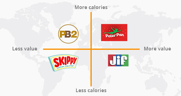 A brand positioning map.