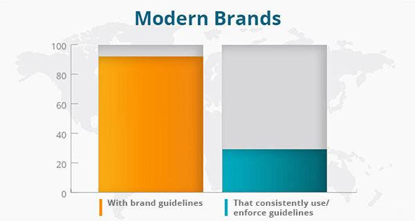 A graph of modern brands.