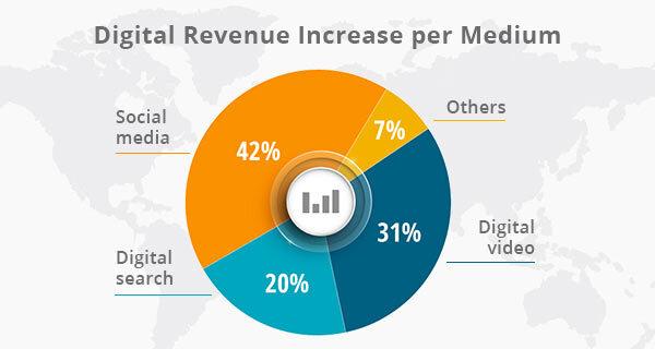 A digital revenue chart.