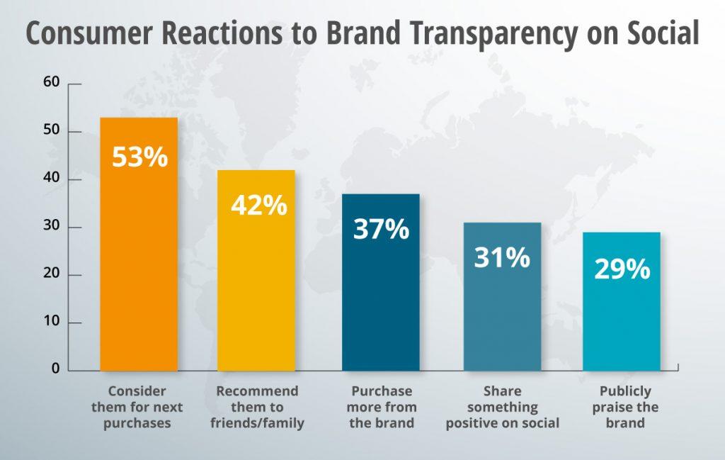 A consumer reactions social media graph.