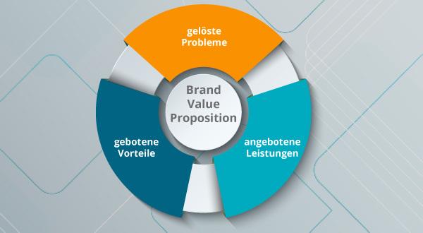 Ein Modell der Brand Value Proposition.