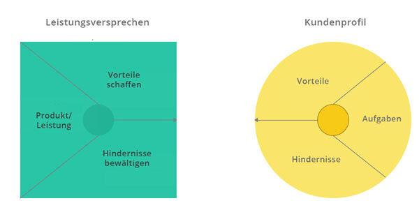 Ein Diagramm für eine Brand Value Proposition.