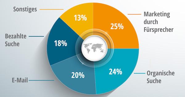 Ein Diagramm zu verschiedenen Marketingmethoden, das auch Empfehlungen und Markenfürsprecher aufzählt.