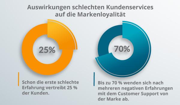 Ein Diagramm zum Kundenservice, einem Erfolgsfaktor für Markenloyalität.