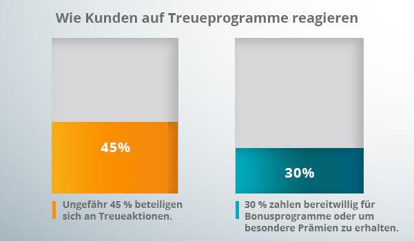 Ein Diagramm zu Mitglieder- und Treueprogrammen, Mechanismen der Markenloyalität.