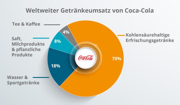 Eine Grafik des Getränkeumsatzes von Coca-Cola, die stark auf Produkt-Branding setzen.