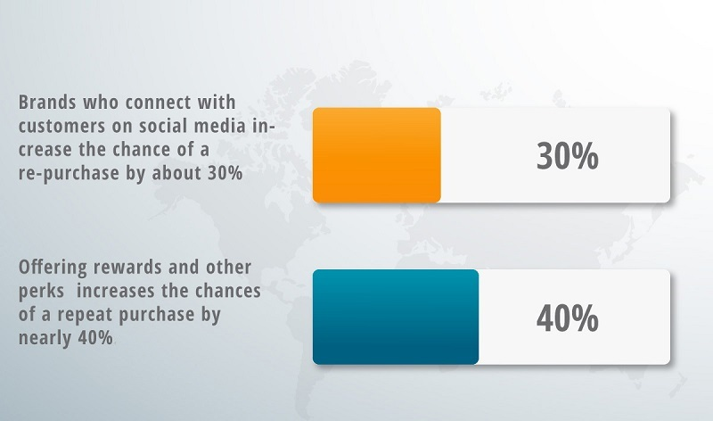 An infographic about social media and purchases.