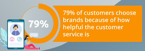 An infographic about customer service.