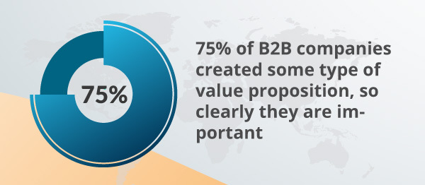 An infographic about B2B companies using value propositions.