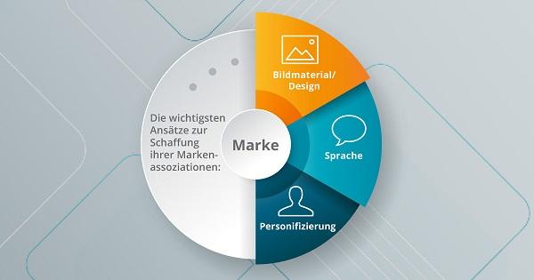 Eine Übersicht der Instrumente zur Schaffung von Markenassoziation.
