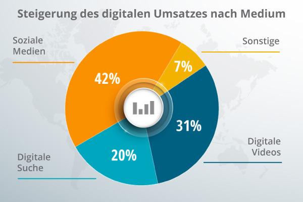 Eine Übersicht über digitale Umsätze.