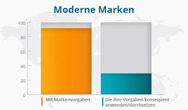 Eine Übersicht zu modernen Marken.
