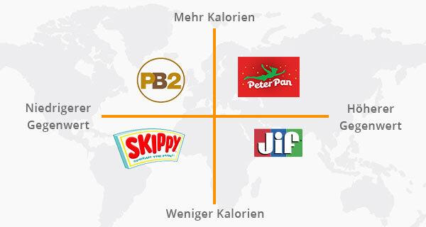 Ein Beispiel für eine Markenpositionierungsübersicht.