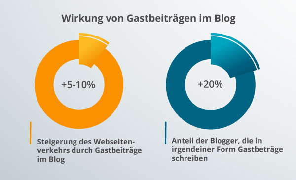 Ein Diagramm zu Blog-Gastbeiträgen.