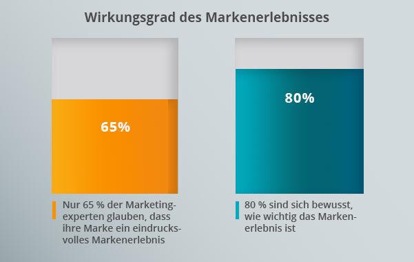 Ein Diagramm zum Wirkungsgrad des Markenerlebnisses.