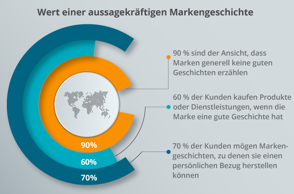 Ein Diagramm veranschaulicht den Wert einer aussagekräftigen Markengeschichte.