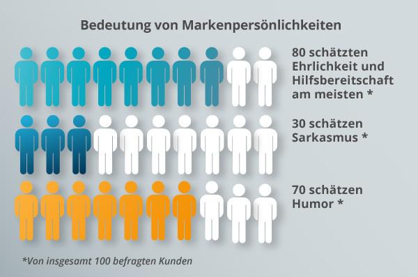 Ein Diagramm zur Markenpersönlichkeit.