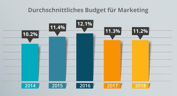 Eine Grafik zum durchschnittlichen Marketingbudget.