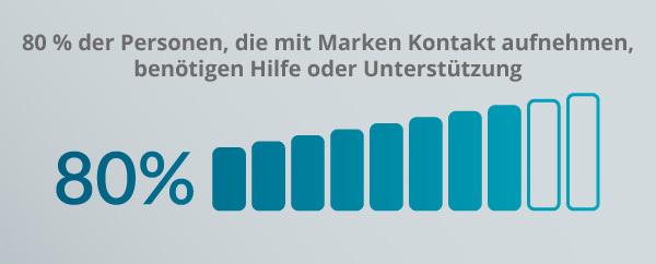 Eine Grafik zum Kundendienst.