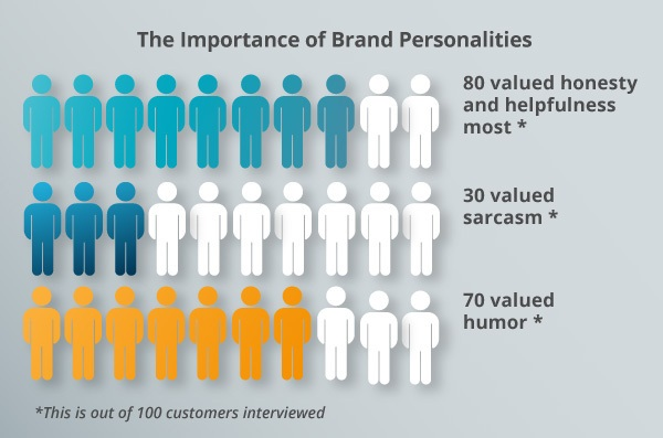 A brand personalities graph.