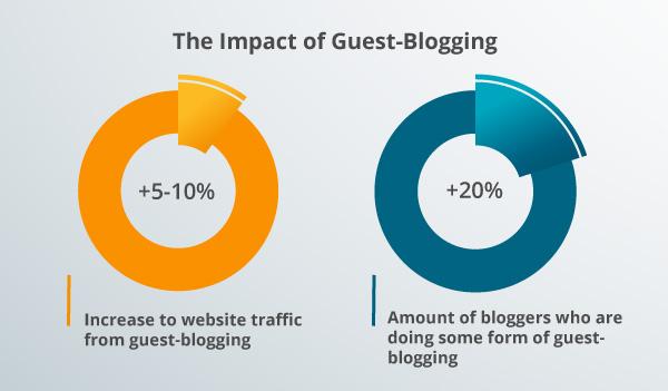 A guest-blogging graph.