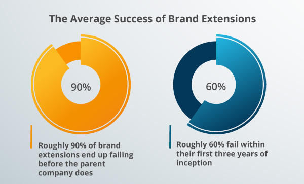 Brand extension graph.
