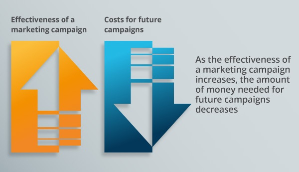 An infographic about campaigns.