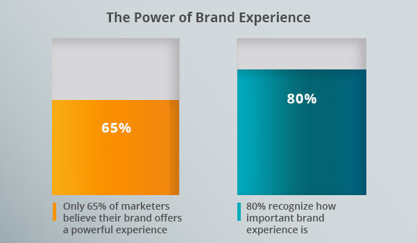 A brand experience graph.