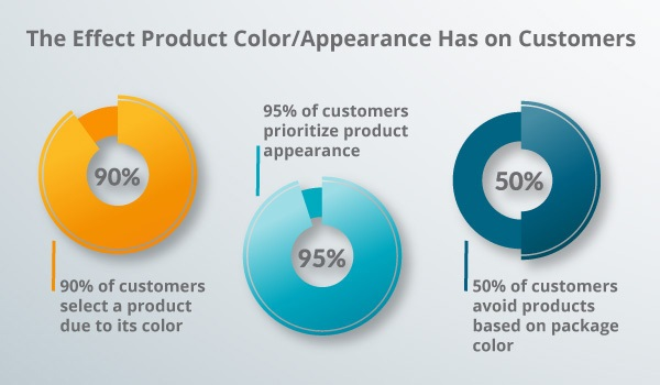 An infographic on color.