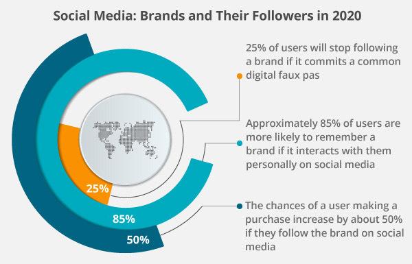 Social media brand visual graph.