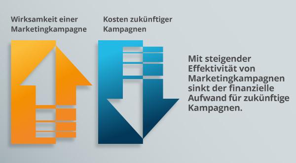 Eine Diagramm zur Veränderlichkeit von Marketingkosten.