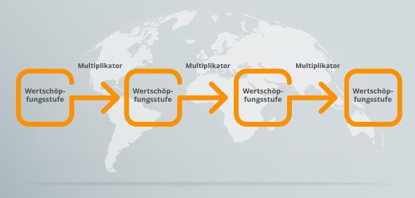 Das Basismodell der Brand Value Chain.