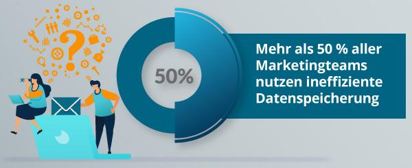 Eine Grafik informiert darüber, wie Marketing-Teams ihre Daten speichern.