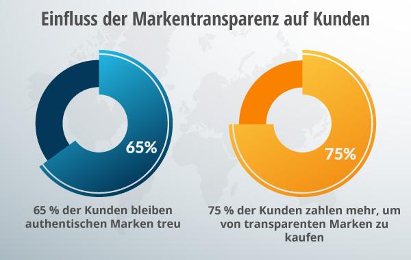 Ein Diagramm zur Aufschlüsselung der Markentransparenz.