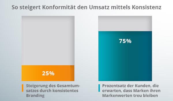 Ein Diagramm korreliert die Umsätze mit der Konsistenz und Markenkonformität.
