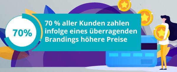 Eine Infografik gibt Auskunft über das Kaufverhalten von Kunden, was für Branding-Methoden ein wichtiger Faktor ist..
