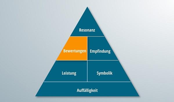Die Pyramide der Markenresonanz mit hervorgehobem Bewertungenteil.