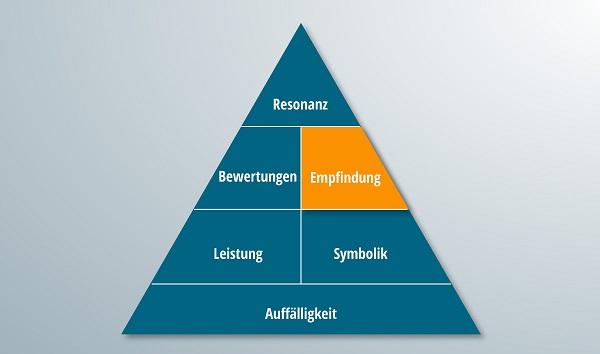 Die Pyramide der Markenresonanz mit hervorgehobem Empfindungsteil.