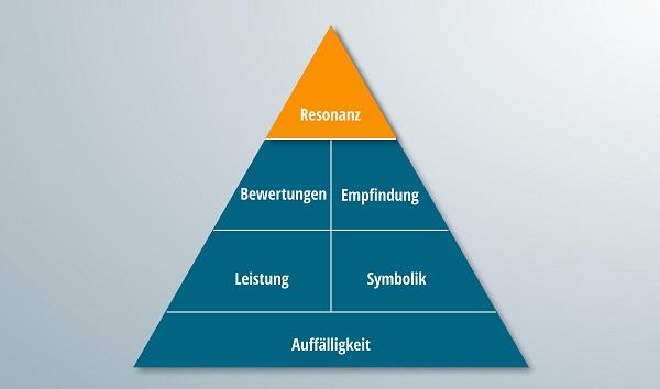 Die Pyramide der Markenresonanz mit hervorgehobem Resonanzteil.