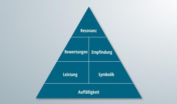 Die vollständige Pyramide der Markenresonanz.