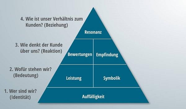 Eine zur Hälfte ausgearbeitete Markenresonanzpyramide.