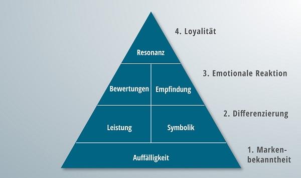 Eine vollständig ausgearbeitete Markenresonanzpyramide.