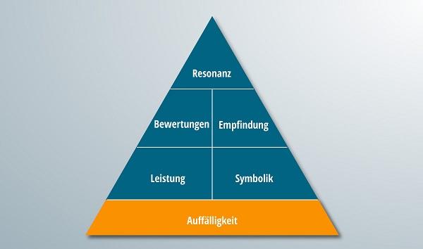 Die Pyramide der Markenresonanz mit hervorgehobem Auffälligkeitsteil.