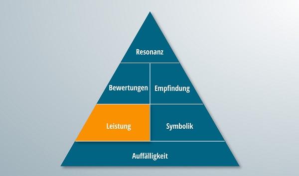 Die Pyramide der Markenresonanz mit hervorgehobem Leistungsteil.