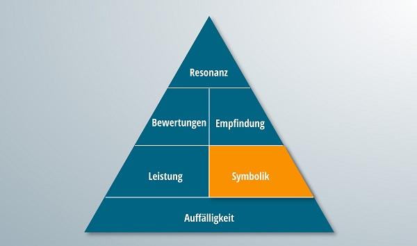 Die Pyramide der Markenresonanz mit hervorgehobem Symbolikteil.