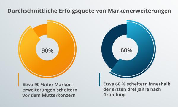 Ein Diagramm zur Markenerweiterung.